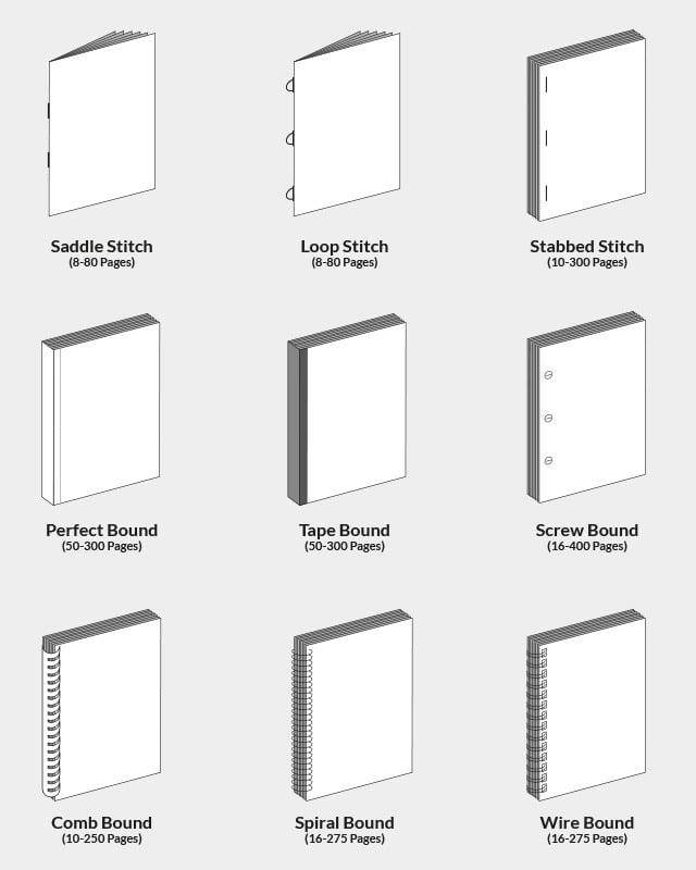 binding-types
